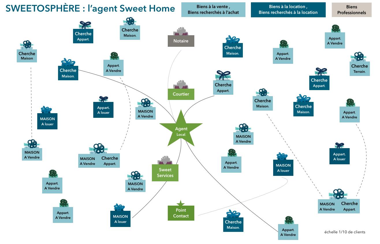 sweetosphere agent